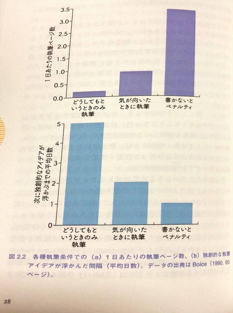 執筆量に関する実験結果